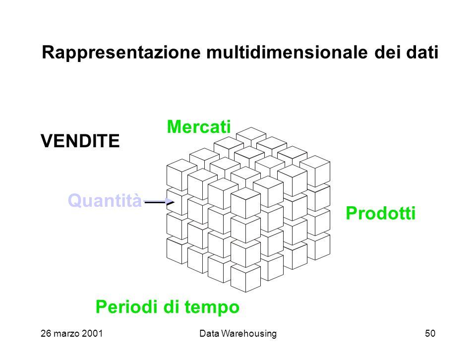 26 marzo 2001Data Warehousing50 Rappresentazione multidimensionale dei dati Prodotti Periodi di tempo Mercati Quantità Vendite VENDITE