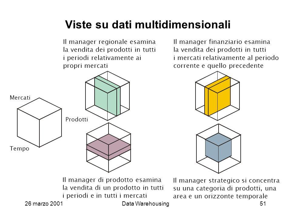 26 marzo 2001Data Warehousing51 Viste su dati multidimensionali Tempo Mercati Prodotti Il manager strategico si concentra su una categoria di prodotti