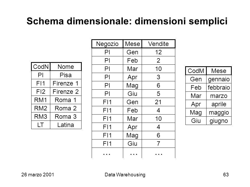 26 marzo 2001Data Warehousing63 Schema dimensionale: dimensioni semplici Gen Feb Mag Giu Mar Apr 12 2 6 5 10 3 21 4 6 7 10 4 PI FI1 PI Gen Feb Mag Giu
