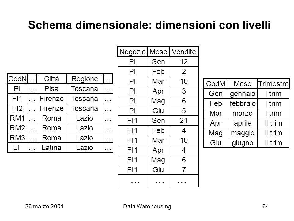 26 marzo 2001Data Warehousing64 Schema dimensionale: dimensioni con livelli Gen Feb Mag Giu Mar Apr 12 2 6 5 10 3 21 4 6 7 10 4 PI FI1 PI Gen Feb Mag