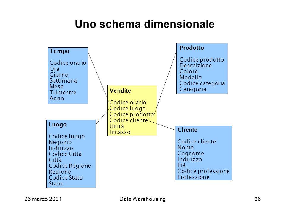 26 marzo 2001Data Warehousing66 Uno schema dimensionale Vendite Codice orario Codice luogo Codice prodotto Codice cliente Unità Incasso Tempo Codice o
