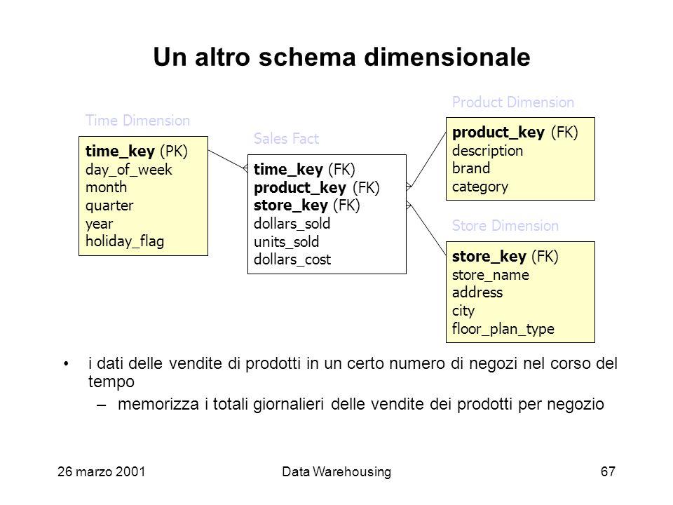 26 marzo 2001Data Warehousing67 i dati delle vendite di prodotti in un certo numero di negozi nel corso del tempo –memorizza i totali giornalieri dell