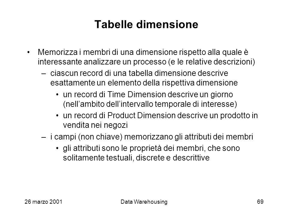 26 marzo 2001Data Warehousing69 Tabelle dimensione Memorizza i membri di una dimensione rispetto alla quale è interessante analizzare un processo (e l