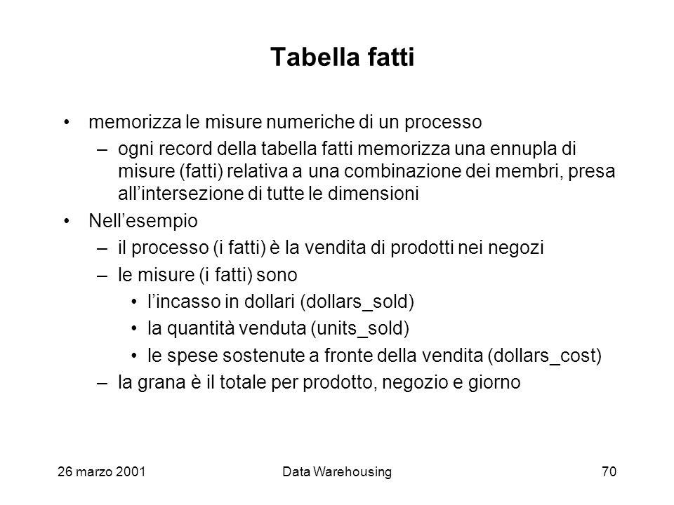26 marzo 2001Data Warehousing70 Tabella fatti memorizza le misure numeriche di un processo –ogni record della tabella fatti memorizza una ennupla di m
