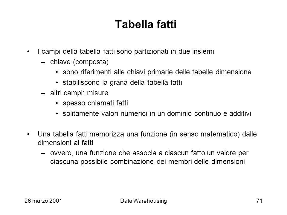 26 marzo 2001Data Warehousing71 Tabella fatti I campi della tabella fatti sono partizionati in due insiemi –chiave (composta) sono riferimenti alle ch