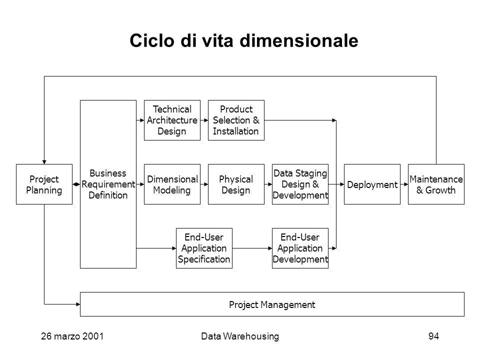 26 marzo 2001Data Warehousing94 Ciclo di vita dimensionale Project Planning Business Requirement Definition Technical Architecture Design Dimensional