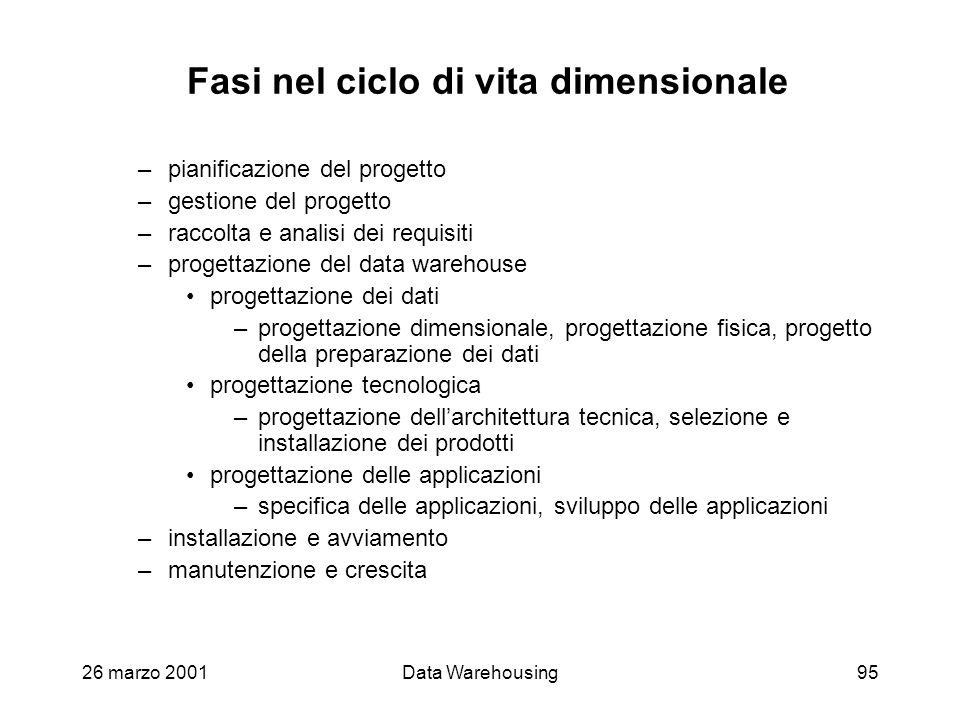 26 marzo 2001Data Warehousing95 Fasi nel ciclo di vita dimensionale –pianificazione del progetto –gestione del progetto –raccolta e analisi dei requis