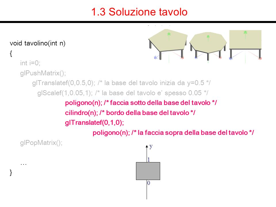 void tavolino(int n) { int i=0; glPushMatrix(); glTranslatef(0,0.5,0); /* la base del tavolo inizia da y=0.5 */ glScalef(1,0.05,1); /* la base del tavolo e spesso 0.05 */ poligono(n); /* faccia sotto della base del tavolo */ cilindro(n); /* bordo della base del tavolo */ glTranslatef(0,1,0); poligono(n); /* la faccia sopra della base del tavolo */ glPopMatrix(); … } 1.3 Soluzione tavolo y 0 0.05