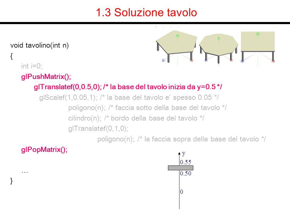 void tavolino(int n) { … /* disegno n gambe */ for(i=0;i<n;i++) { glPushMatrix(); glRotatef(360*i/n,0,1,0); glTranslatef(0.9,0,0); glScalef(0.05,0.5,0.05); /* raggio gambe 0.05, altezza 0.5 */ cilindro(n); glPopMatrix(); } 1.3 Soluzione tavolo y 0.5 0.05