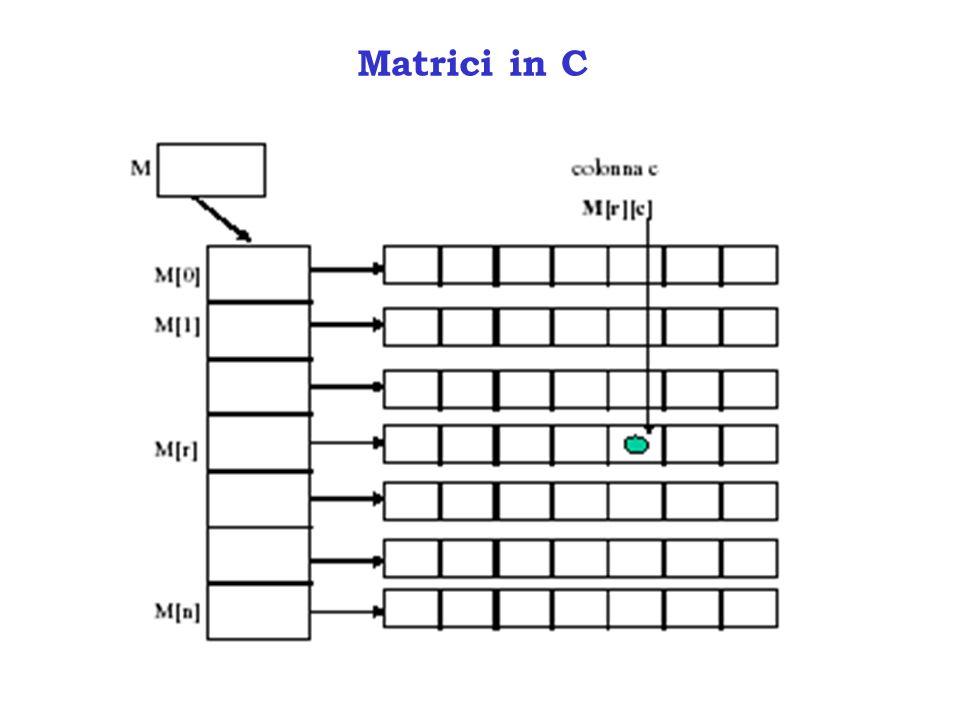Matrice rigata crescente Data una matrice M[n x m], verificare se questa è rigata crescente: la somma degli elementi di una riga i è minore o uguale della somma degli elementi della riga i+1, per ogni i crescente(M,i,somma,n,m) if (i>n) then return true else s <- SUM(M[i],m); return (s > somma) and crescente(M,i+1,s)