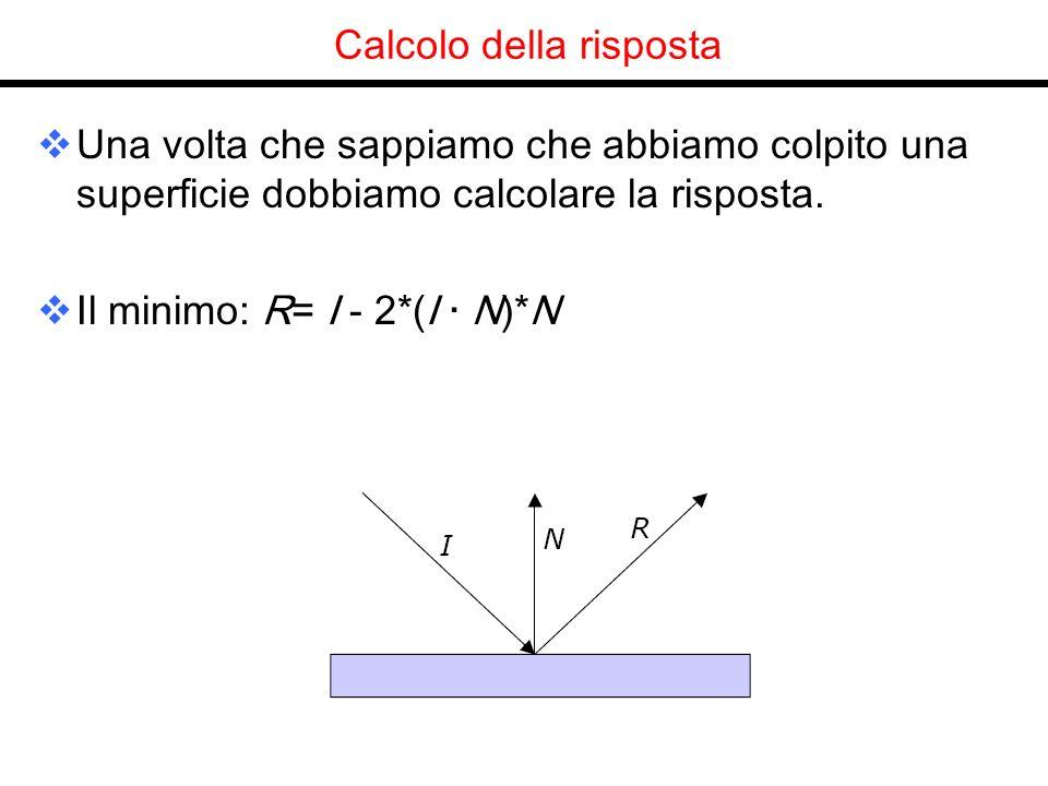 Calcolo della risposta Una volta che sappiamo che abbiamo colpito una superficie dobbiamo calcolare la risposta. Il minimo: R= I - 2*(I · N)*N