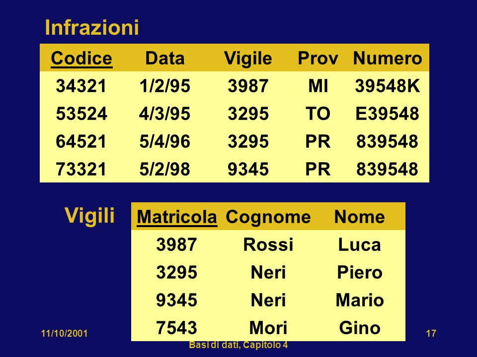 11/10/2001Atzeni-Ceri-Paraboschi-Torlone, Basi di dati, Capitolo 4 17 Matricola 3987 3295 9345 Vigili Cognome Rossi Neri Nome Luca Piero Mario MoriGin
