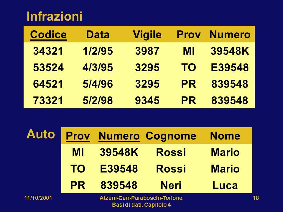 11/10/2001Atzeni-Ceri-Paraboschi-Torlone, Basi di dati, Capitolo 4 18 Infrazioni Codice 34321 73321 64521 53524 Data 1/2/95 4/3/95 5/4/96 5/2/98 Vigil