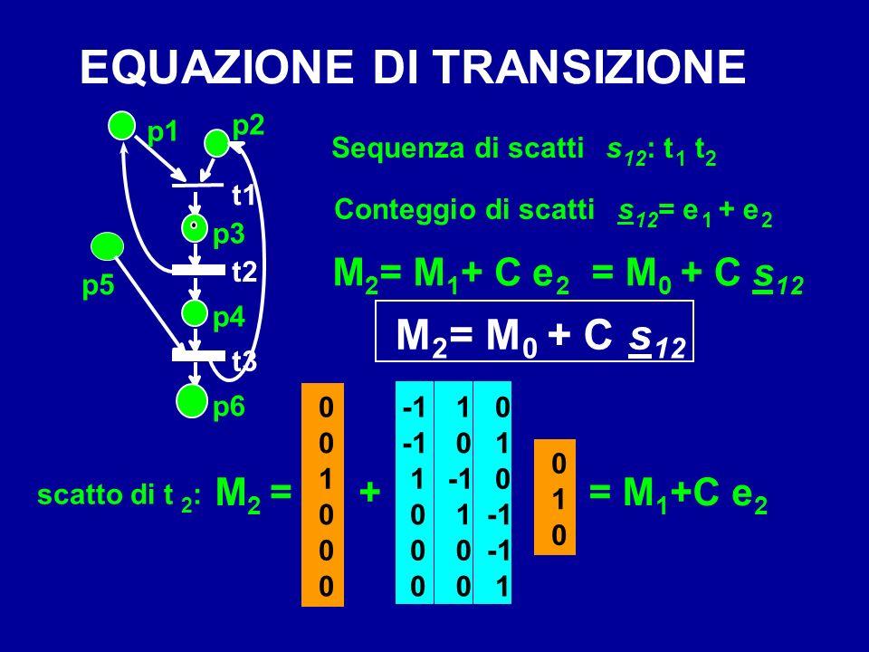 p1 p2 p3 p4 p6 t1 t2 t3 p5 scatto di t 2 : 0 0 1 0 0 0 M 2 = M 1 + C e 2 + 0 1 0 1 1 0 1 0 0 1 0 0 0 0 1 0 = M 1 +C e 2 Sequenza di scattis 12 : t 1 t