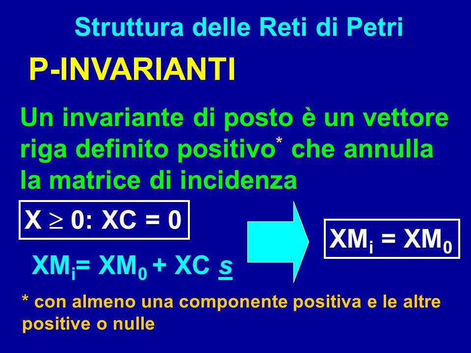 Struttura delle Reti di Petri P-INVARIANTI Un invariante di posto è un vettore riga definito positivo * che annulla la matrice di incidenza * con alme