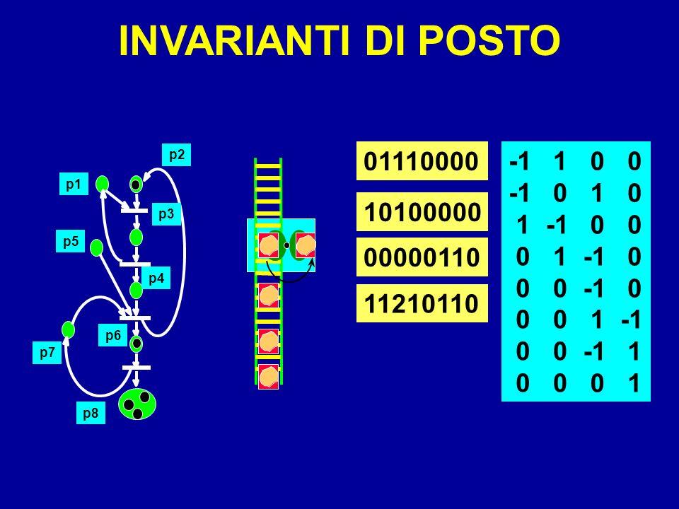 1 0 INVARIANTI DI POSTO 01110000 10100000 00000110 0 1 0 1 0 1 0 1 0 11210110 p7 p5 p4 p3 p2 p1 p6 p8