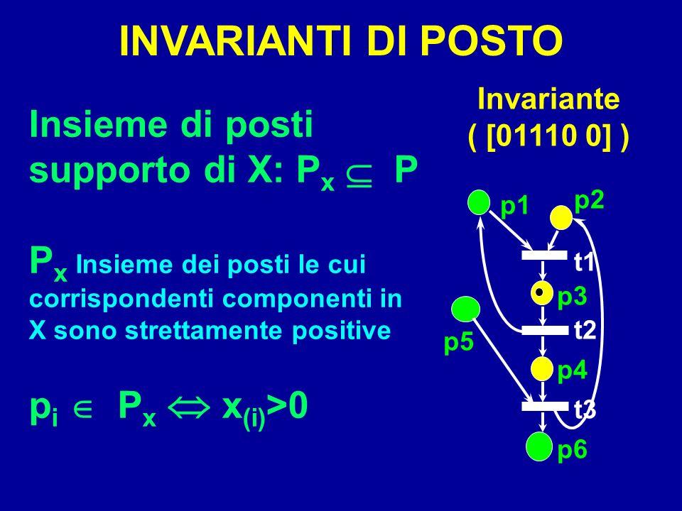 Insieme di posti supporto di X: P x P P x Insieme dei posti le cui corrispondenti componenti in X sono strettamente positive p i P x x (i) >0 INVARIAN