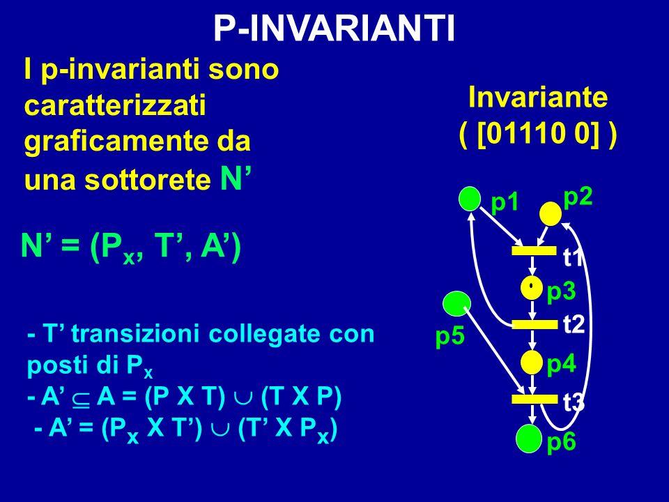 I p-invarianti sono caratterizzati graficamente da una sottorete N - T transizioni collegate con posti di P x - A A = (P X T) (T X P) - A = (P x X T)