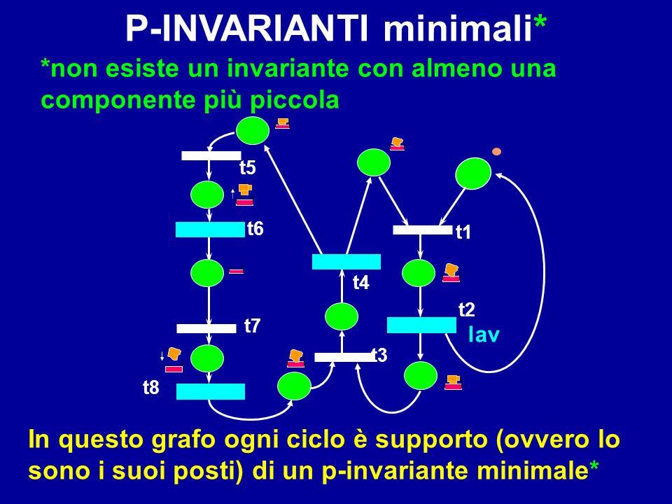 t4 lav t1 t2 t3 t5 t6 t8 t7 *non esiste un invariante con almeno una componente più piccola In questo grafo ogni ciclo è supporto (ovvero lo sono i su