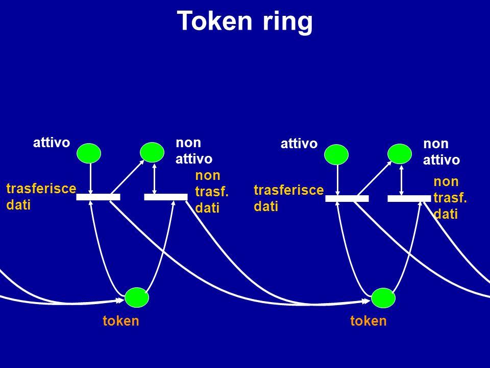Token ring token non attivo trasferisce dati attivo non trasf. dati token non attivo trasferisce dati attivo non trasf. dati