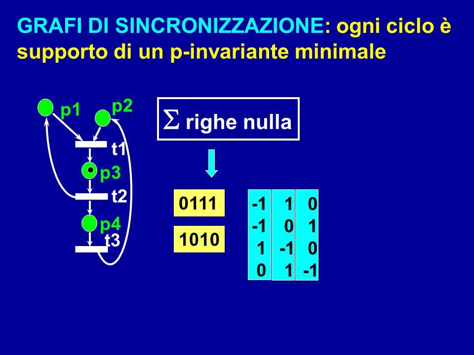 p1 p2 p3 p4 t1 t2 t3 0 1 0 1 0 1 1 0 righe nulla 0111 1010 GRAFI DI SINCRONIZZAZIONE: ogni ciclo è supporto di un p-invariante minimale