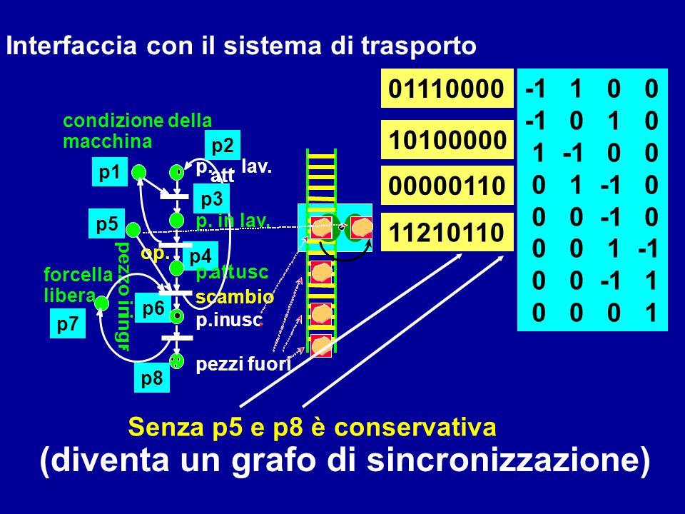 p6 p4 1 0 01110000 10100000 00000110 0 1 p. att. lav. op. scambio p.in usc. p.att.usc. condizione della macchina pezzo in ingr. Interfaccia con il sis