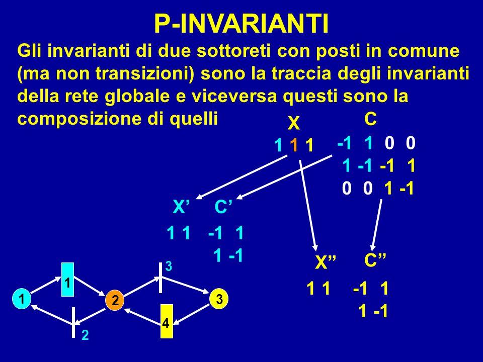 1 2 3 4 1 2 3 Gli invarianti di due sottoreti con posti in comune (ma non transizioni) sono la traccia degli invarianti della rete globale e viceversa