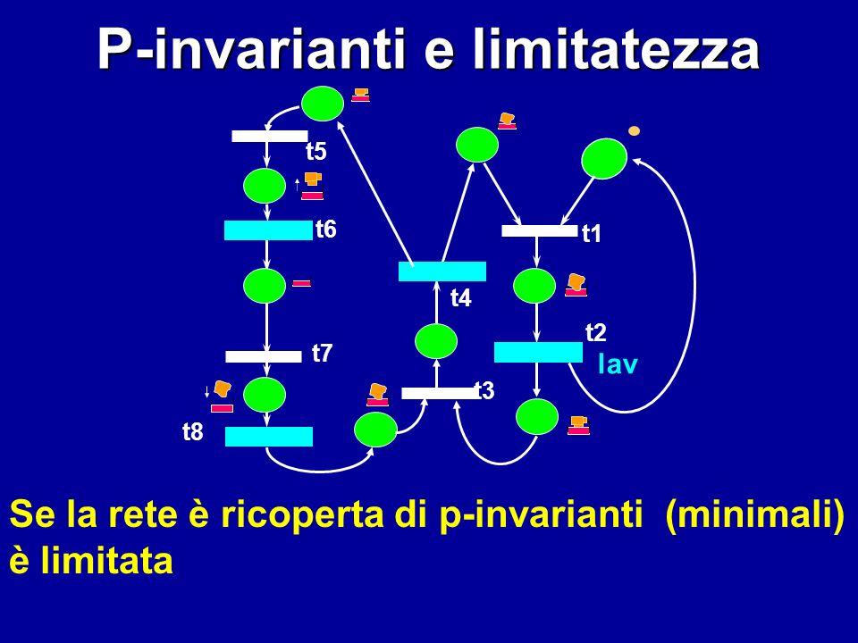 t4 lav t1 t2 t3 t5 t6 t8 t7 P-invarianti e limitatezza Se la rete è ricoperta di p-invarianti (minimali) è limitata