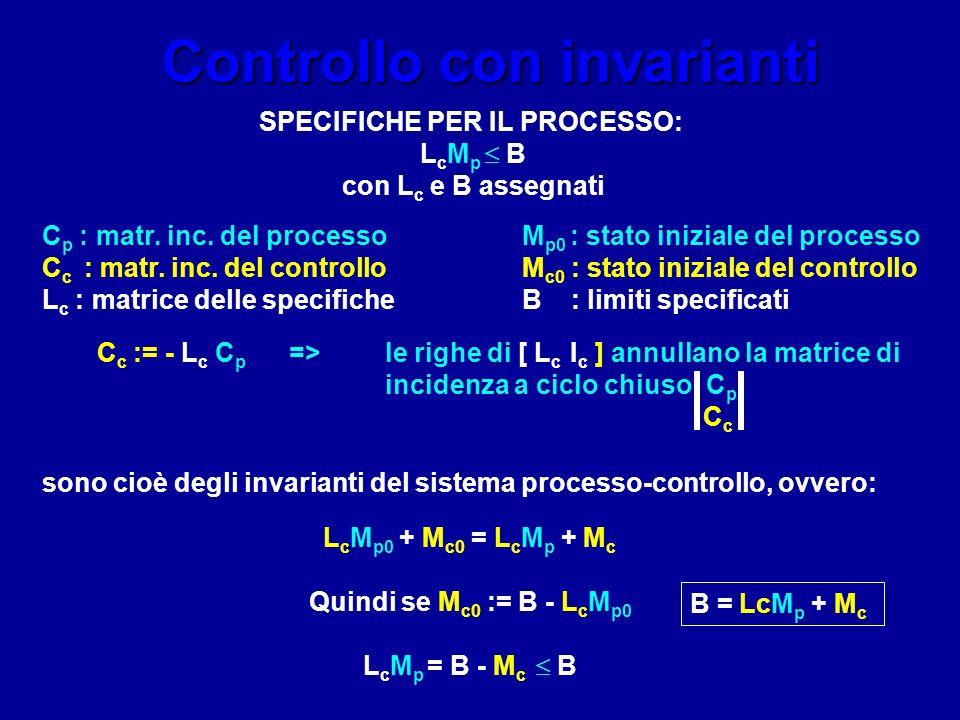 Controllo con invarianti C p : matr. inc. del processoM p0 : stato iniziale del processo C c : matr. inc. del controlloM c0 : stato iniziale del contr