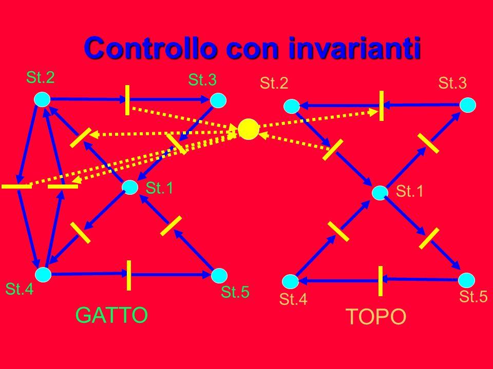 Controllo con invarianti GATTO TOPO St.2 St.3 St.1 St.5 St.3 St.1 St.5 St.4