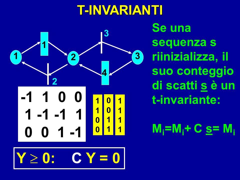 1 2 3 4 1 2 3 -1 1 0 0 1 -1 -1 1 0 0 1 -1 T-INVARIANTI 11001100 00110011 11111111 Y 0: C Y = 0 Se una sequenza s riinizializza, il suo conteggio di sc