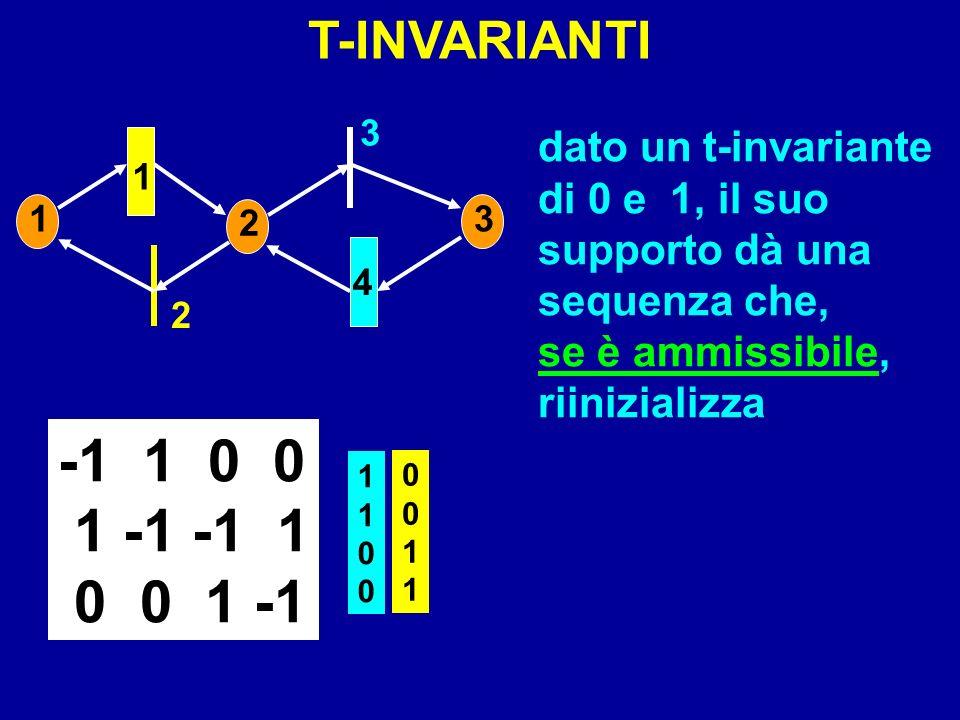 1 2 3 4 1 2 3 -1 1 0 0 1 -1 -1 1 0 0 1 -1 T-INVARIANTI 11001100 00110011 dato un t-invariante di 0 e 1, il suo supporto dà una sequenza che, se è ammi