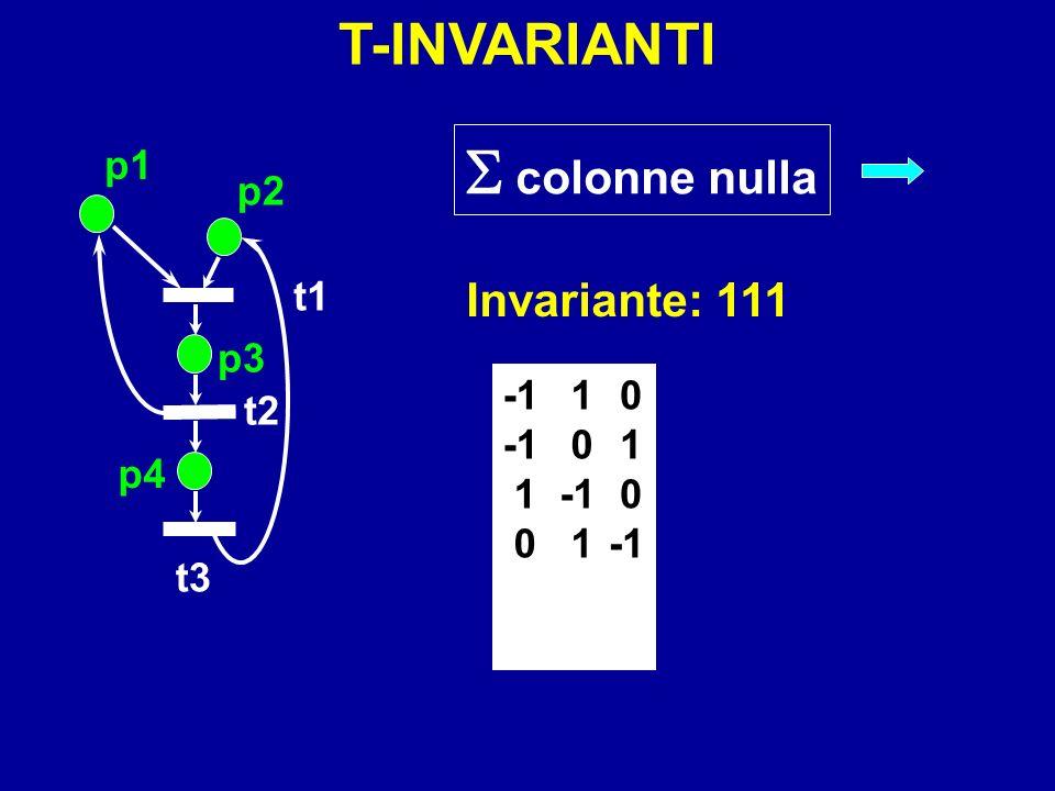 p1 p2 p3 p4 t1 t2 t3 0 1 0 1 0 1 1 0 colonne nulla Invariante: 111 T-INVARIANTI