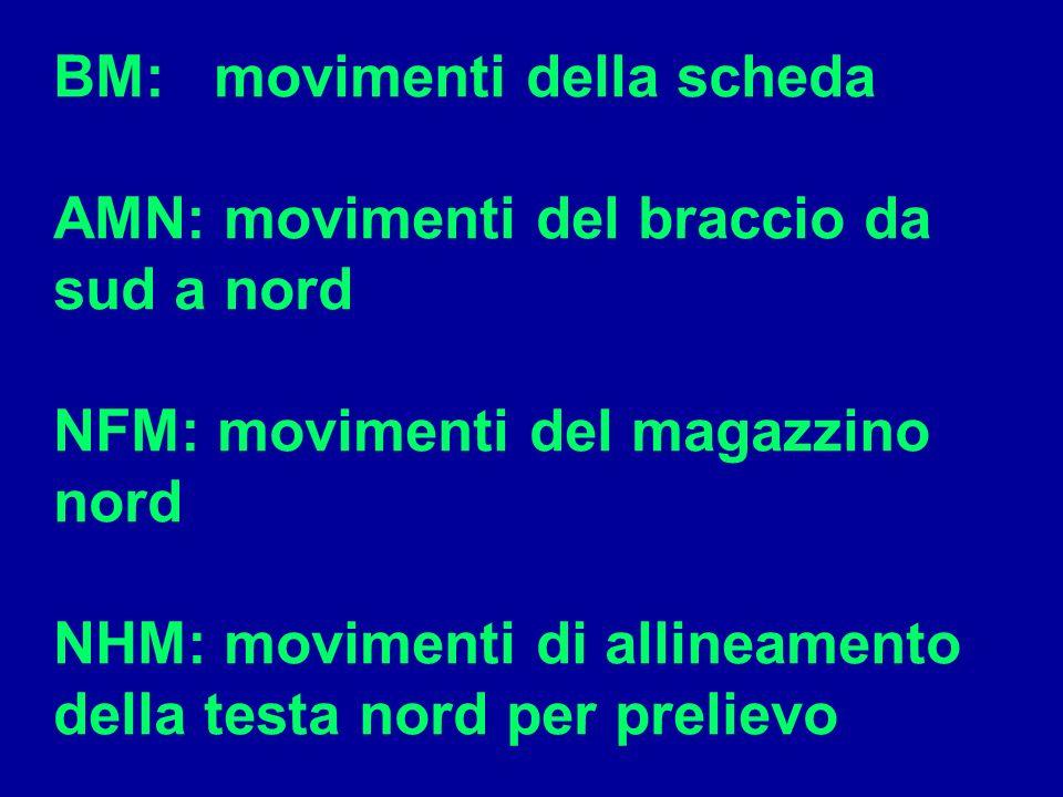 BM: movimenti della scheda AMN: movimenti del braccio da sud a nord NFM: movimenti del magazzino nord NHM: movimenti di allineamento della testa nord