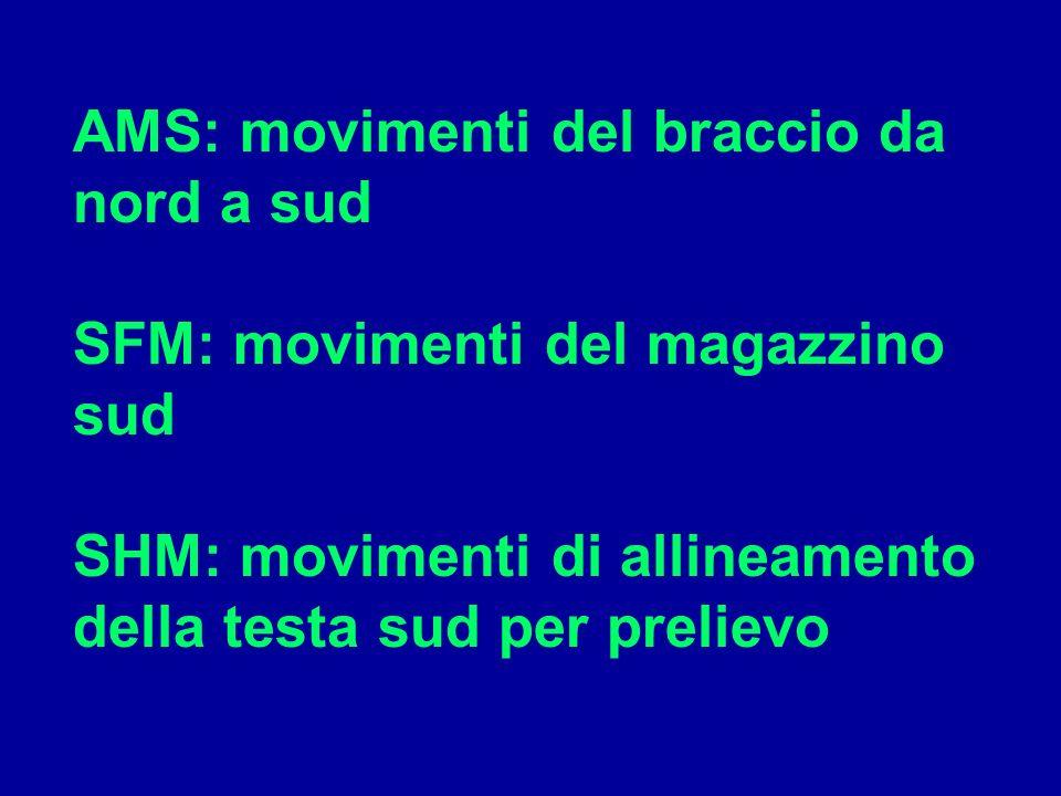 AMS: movimenti del braccio da nord a sud SFM: movimenti del magazzino sud SHM: movimenti di allineamento della testa sud per prelievo