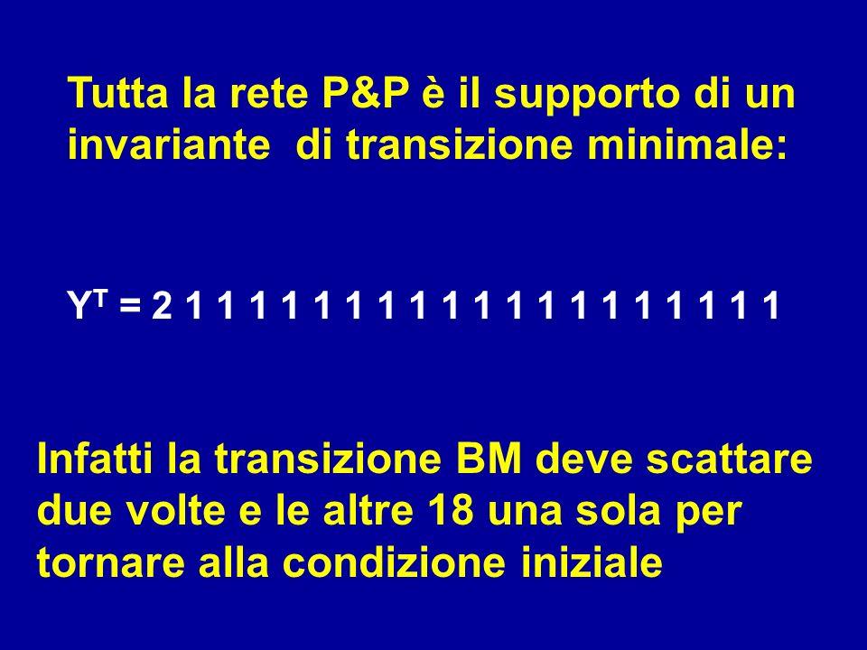 Tutta la rete P&P è il supporto di un invariante di transizione minimale: Y T = 2 1 1 1 1 1 1 1 1 1 1 1 1 1 1 1 1 1 1 1 Infatti la transizione BM deve