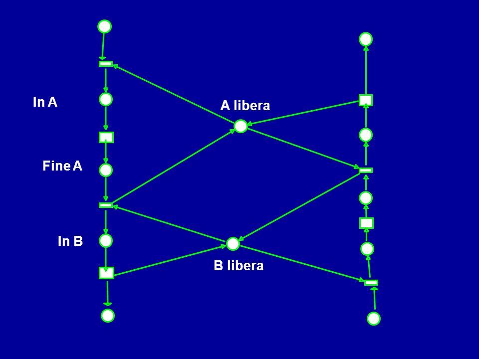 A libera B libera Fine A In A In B