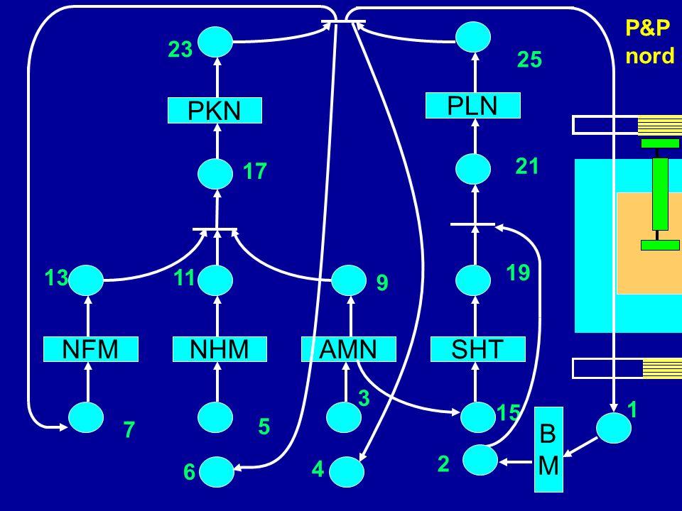 scheda NFMNHMAMN PKN 17 1311 9 PLN 21 SHT 15 3 5 7 BMBM 1 2 19 23 25 4 6 P&P nord