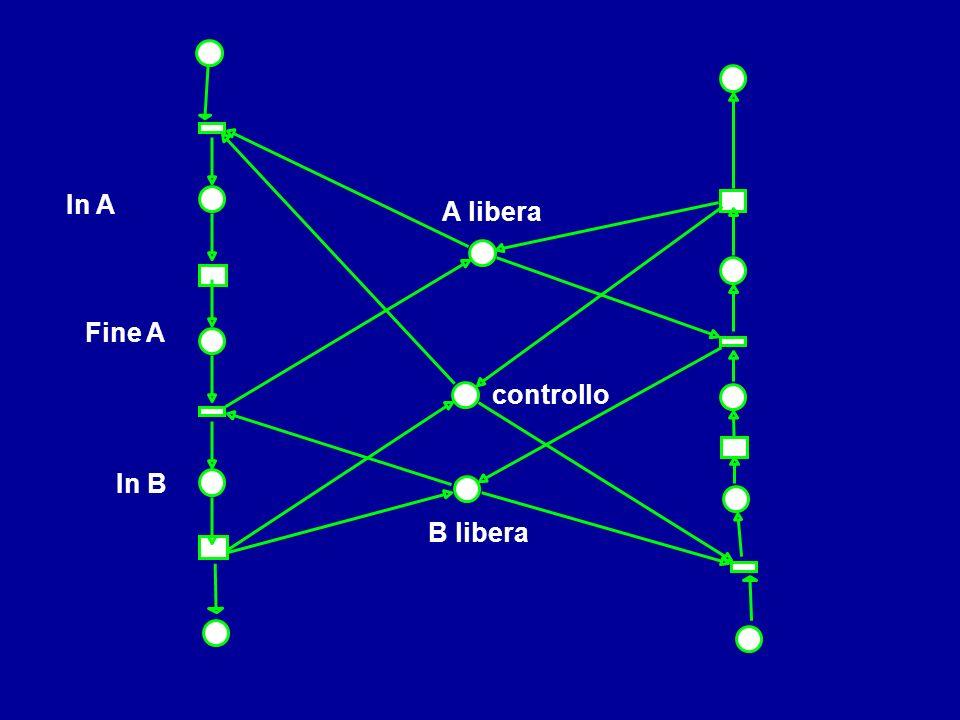 controllo A libera B libera Fine A In A In B