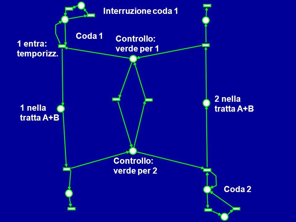 Controllo: verde per 1 Coda 1 1 nella tratta A+B Coda 2 Interruzione coda 1 2 nella tratta A+B 1 entra: temporizz. Controllo: verde per 2