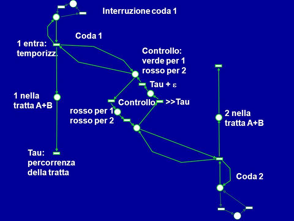Controllo: verde per 1 rosso per 2 Coda 1 1 nella tratta A+B Coda 2 Interruzione coda 1 2 nella tratta A+B 1 entra: temporizz. Controllo rosso per 1 r