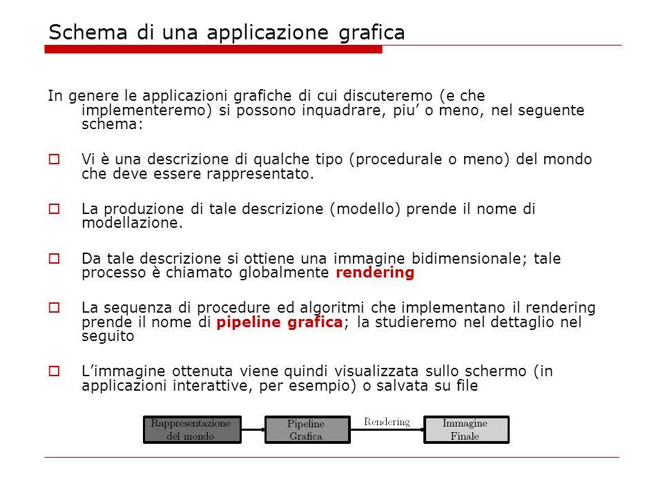 Schema di una applicazione grafica In genere le applicazioni grafiche di cui discuteremo (e che implementeremo) si possono inquadrare, piu o meno, nel seguente schema: Vi è una descrizione di qualche tipo (procedurale o meno) del mondo che deve essere rappresentato.