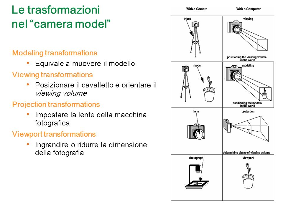 Le trasformazioni nel camera model Modeling transformations Equivale a muovere il modello Viewing transformations Posizionare il cavalletto e orientare il viewing volume Projection transformations Impostare la lente della macchina fotografica Viewport transformations Ingrandire o ridurre la dimensione della fotografia