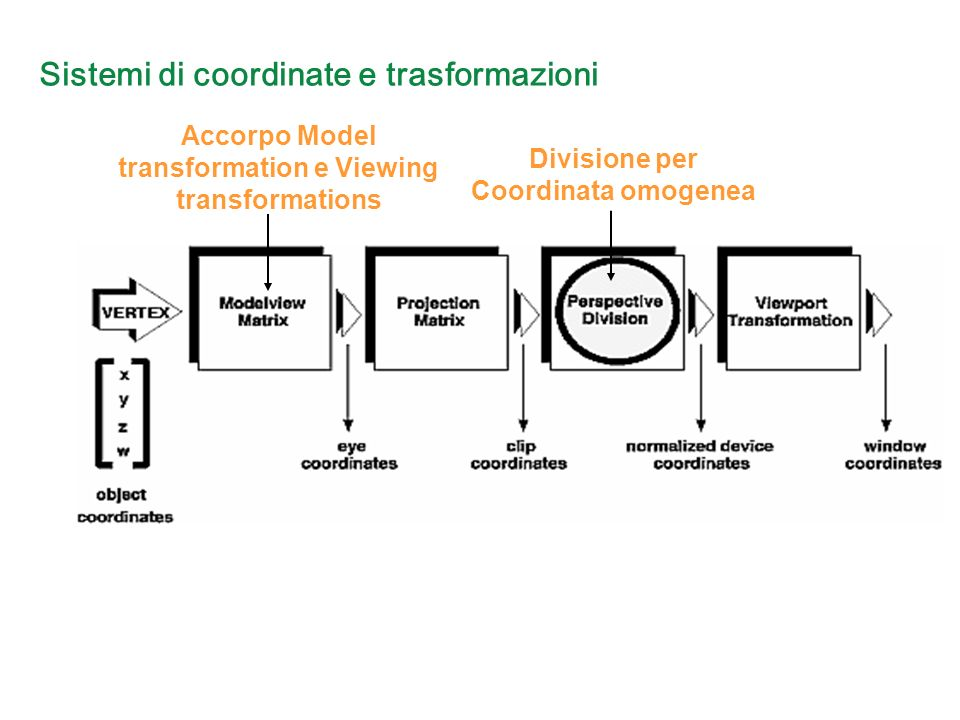 Sistemi di coordinate e trasformazioni Accorpo Model transformation e Viewing transformations Divisione per Coordinata omogenea