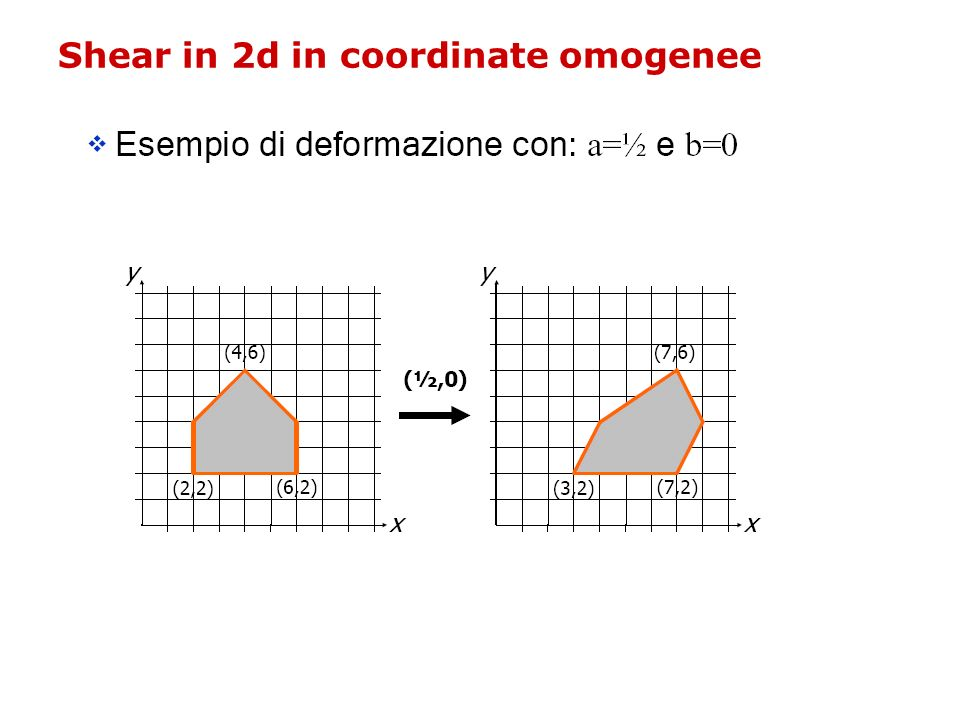 Shear in 2d in coordinate omogenee