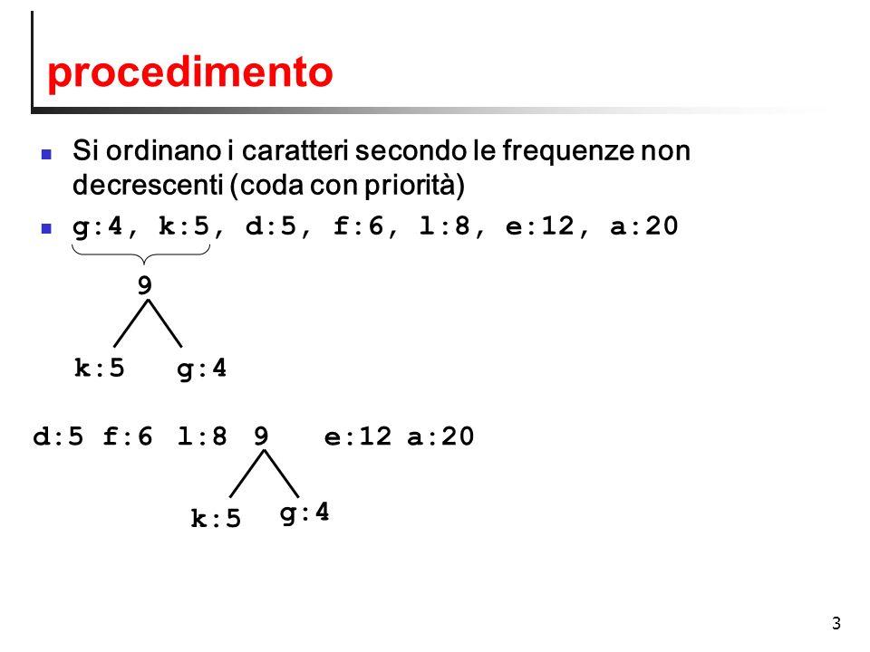 3 procedimento Si ordinano i caratteri secondo le frequenze non decrescenti (coda con priorità) g:4, k:5, d:5, f:6, l:8, e:12, a:20 k:5 l:8 9 e:12 a:2
