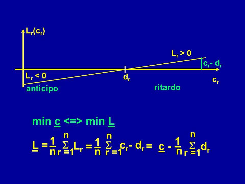 L r < 0 drdr L r > 0 crcr anticipo ritardo c r - d r L r (c r ) Ritardo del pezzo r : L r = c r -d r d r : tempo di consegna dovuto per pezzo r RITARD