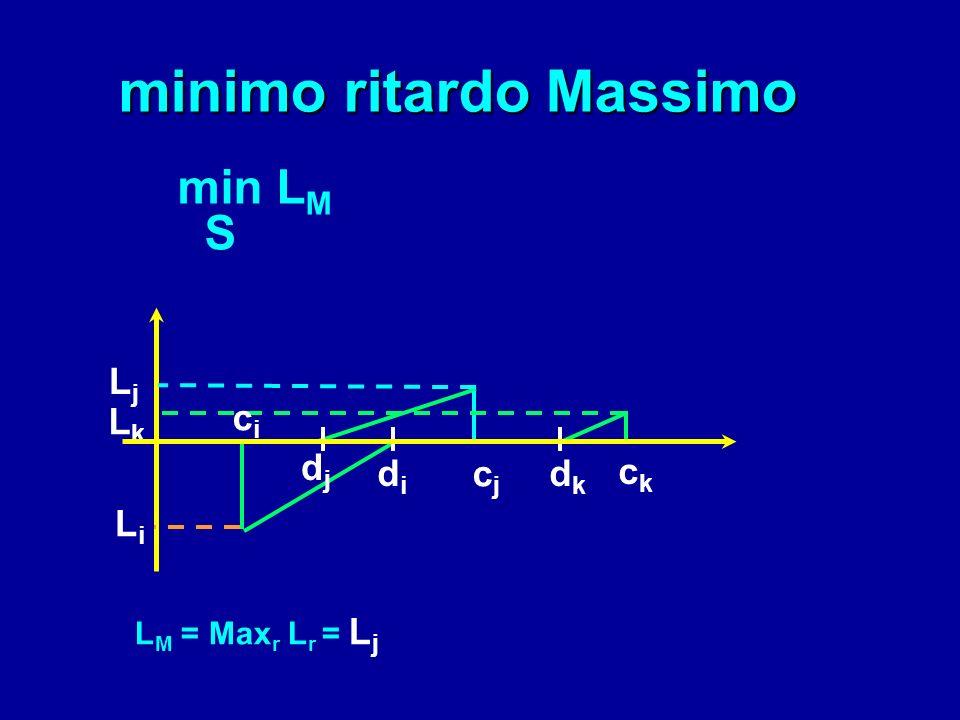 = c - min c min L 1 n n L = r =1 LrLr r =1 1n1n = n c r - d r 1 n r =1 n drdr L r < 0 drdr L r > 0 crcr anticipo ritardo c r - d r L r (c r )