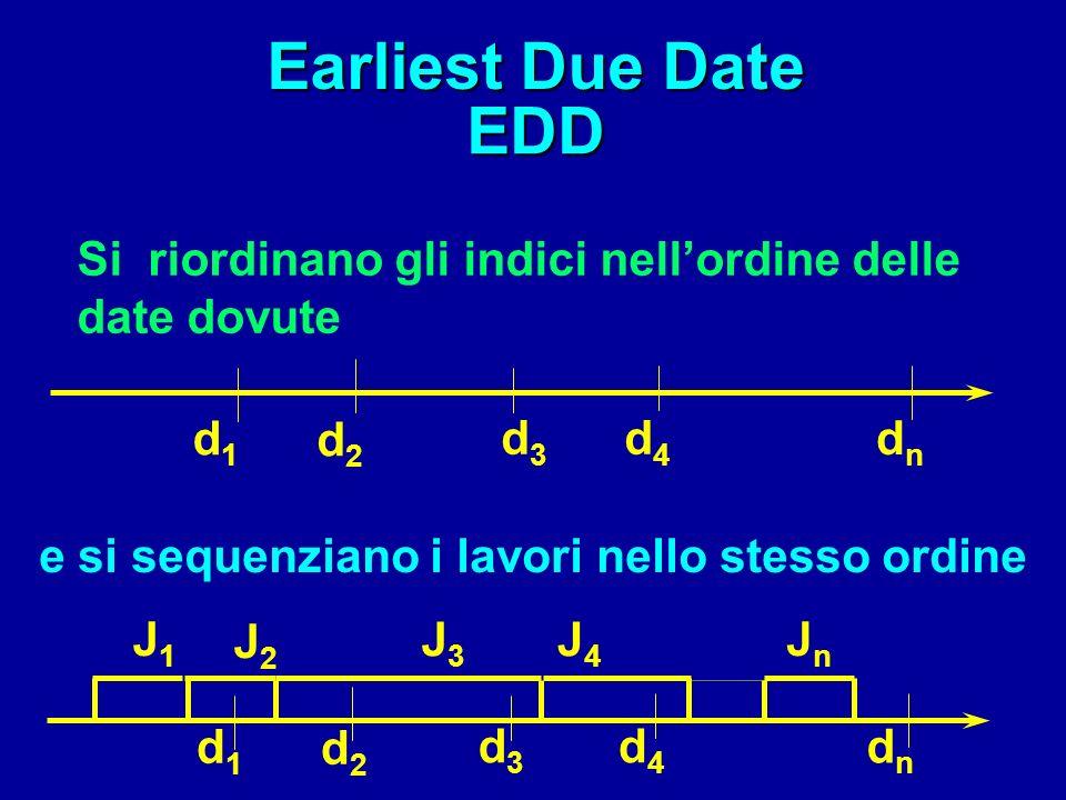 Earliest Due Date EDD dati lavori J 1...J n Si hanno le seguenti date di consegna: d i (2) d i (1) d i ( 3 ) d i (4) d i ( l )