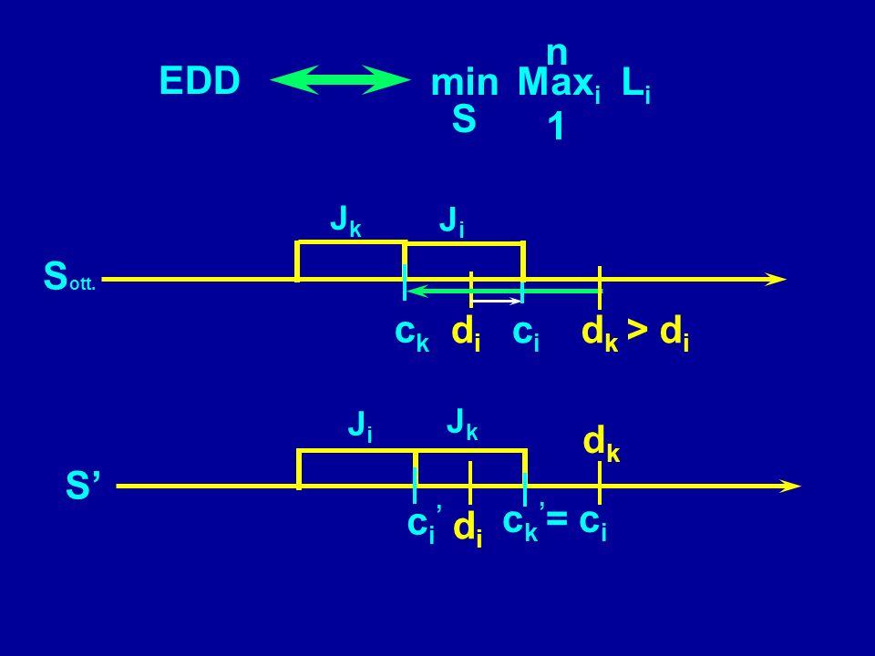 Earliest Due Date EDD Si riordinano gli indici nellordine delle date dovute d2d2 d1d1 d3d3 d4d4 dndn e si sequenziano i lavori nello stesso ordine J1J